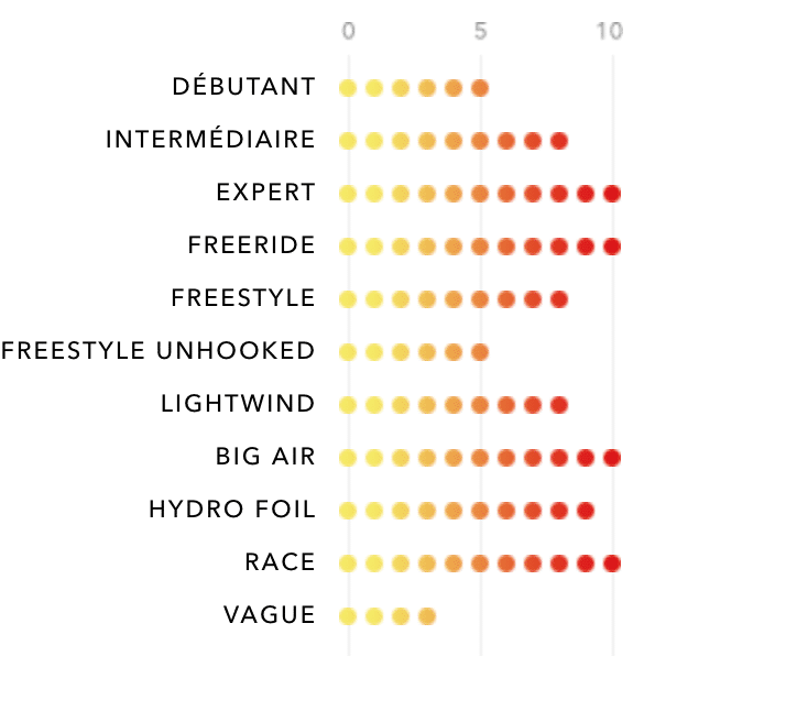 Plage d'utilisation de la Edge V10 d'Ozone Kites