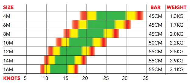 Plage de vent de l'aile mono-latte Alpha V1 d'Ozone kites /Jks-kitesurf